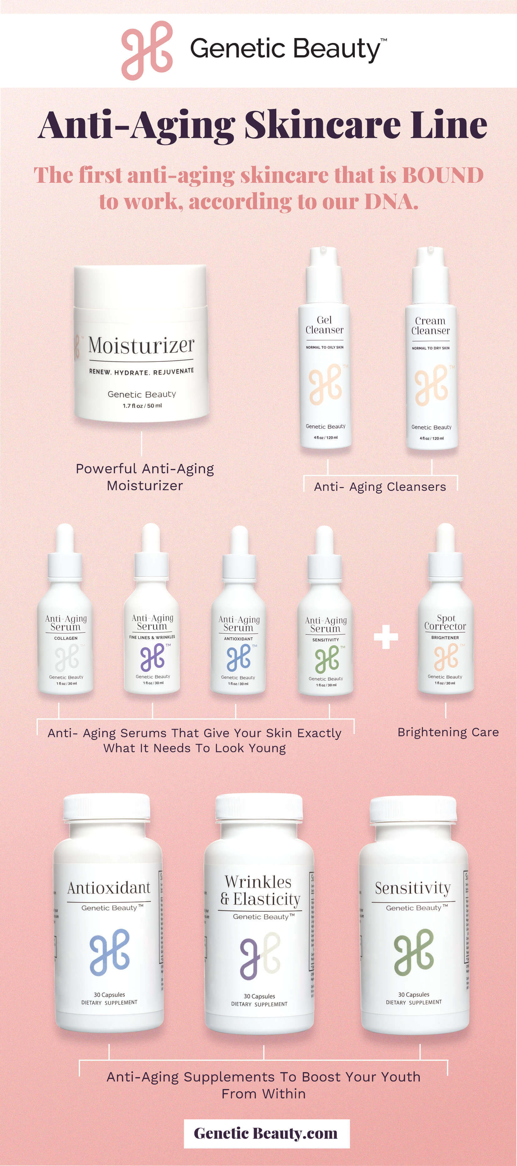 Genetic Beauty review - skincare products infographic with explanatory text
