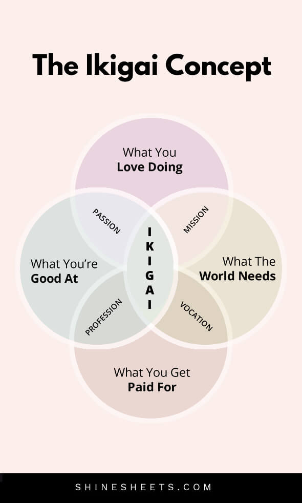 the japanese ikigai concept flower infographic